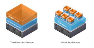 Traditional-vs-Virtual