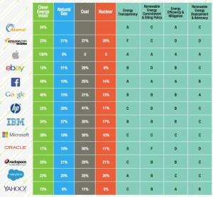 greenpeace-click-clean-internet-companies-002.jpg.650x0_q70_crop-smart